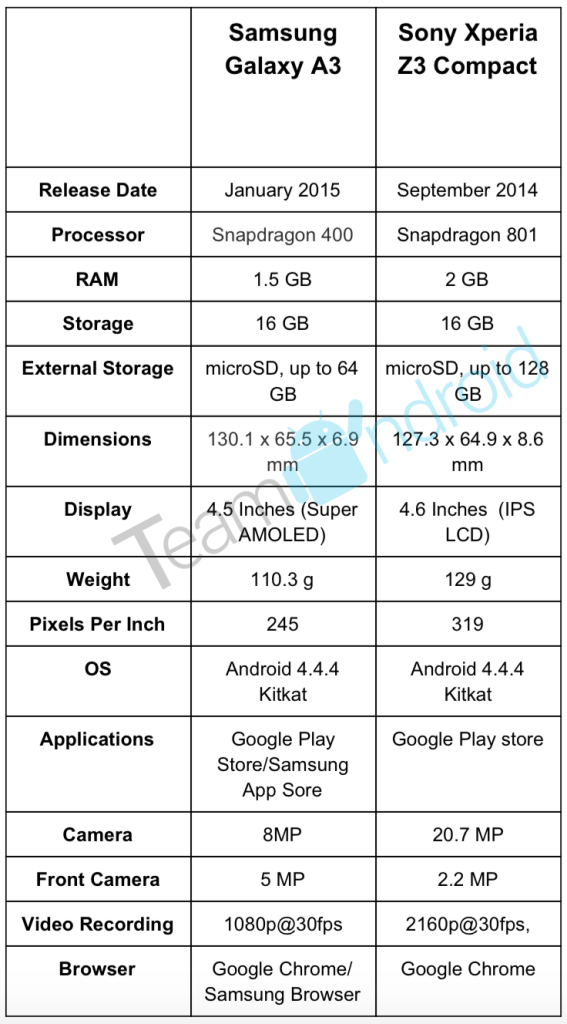 Samsung Galaxy A3 vs Sony Xperia Z3 Compact - Specifications