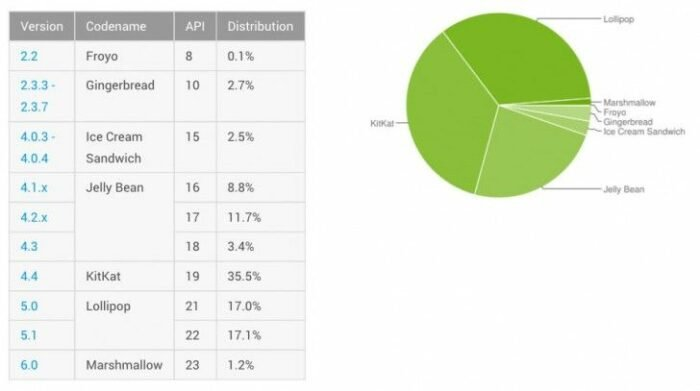 android market share marshmallow