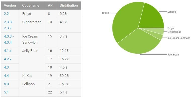 Android Lollipop market share