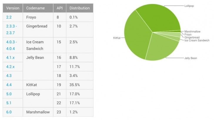 Android Marshmallow Market Share Hit Just 1.2% In 4 Months 1