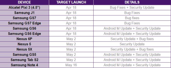 Android Marshmallow Schedule Telus