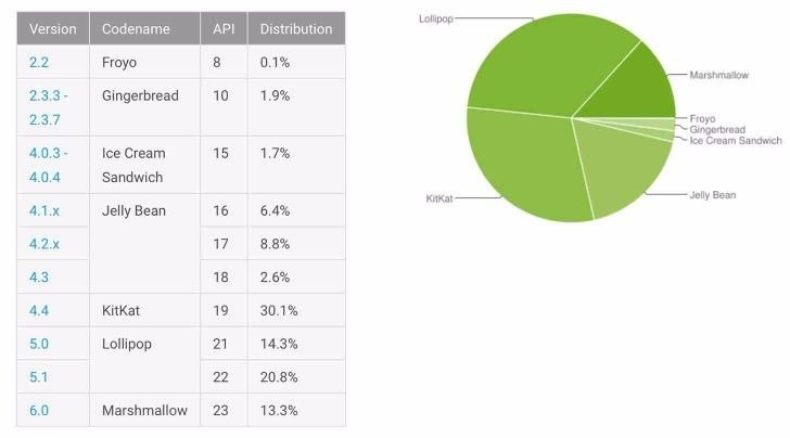Android Marshmallow is Now Installed on 13.3% Devices 1