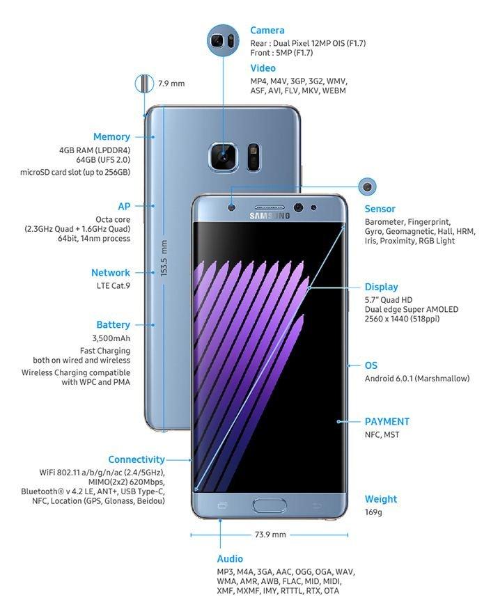 Samsung Galaxy Note 7 vs Galaxy Note 5: Specifications Comparison 1