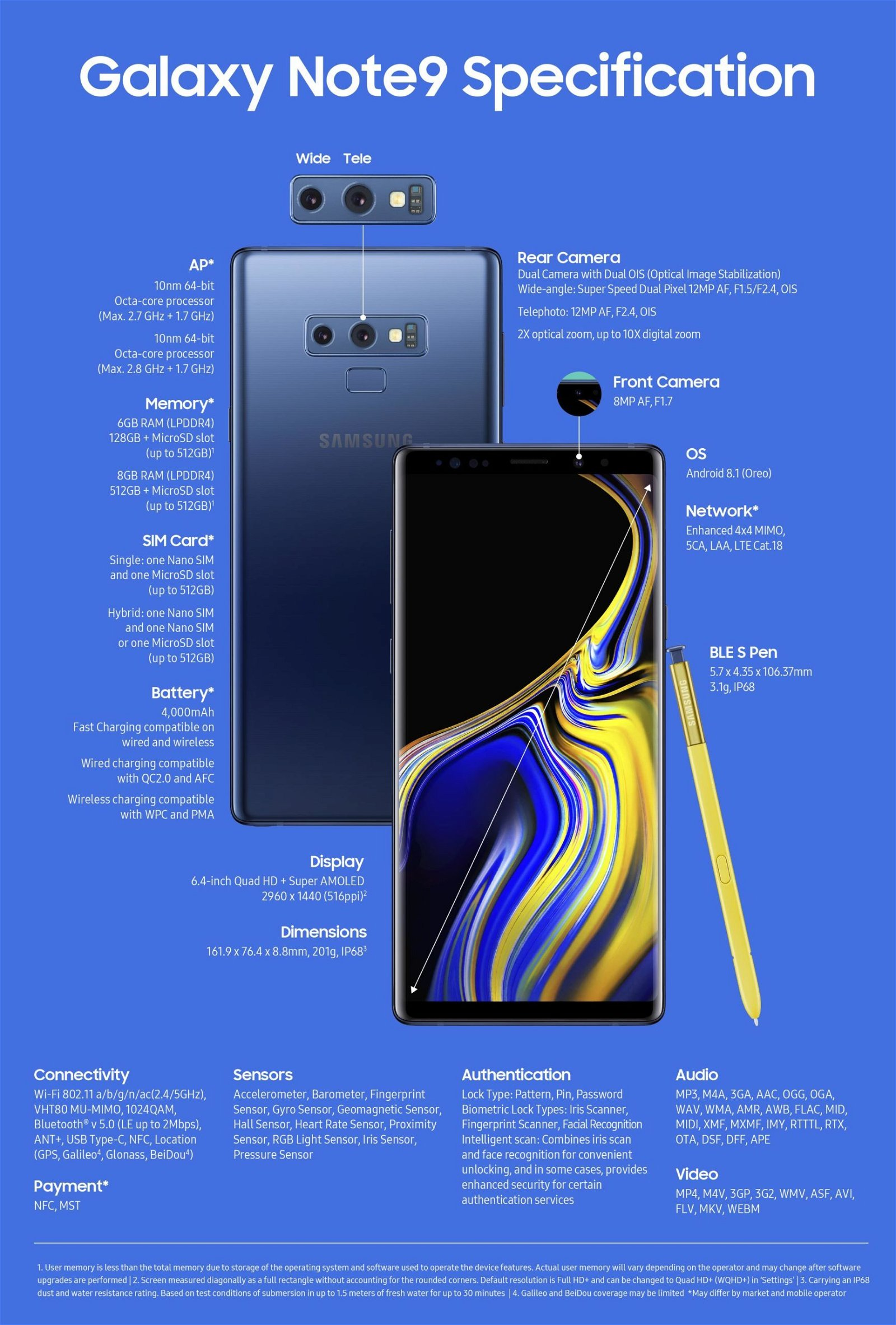 Samsung Galaxy Note 9: Technical Specifications 2