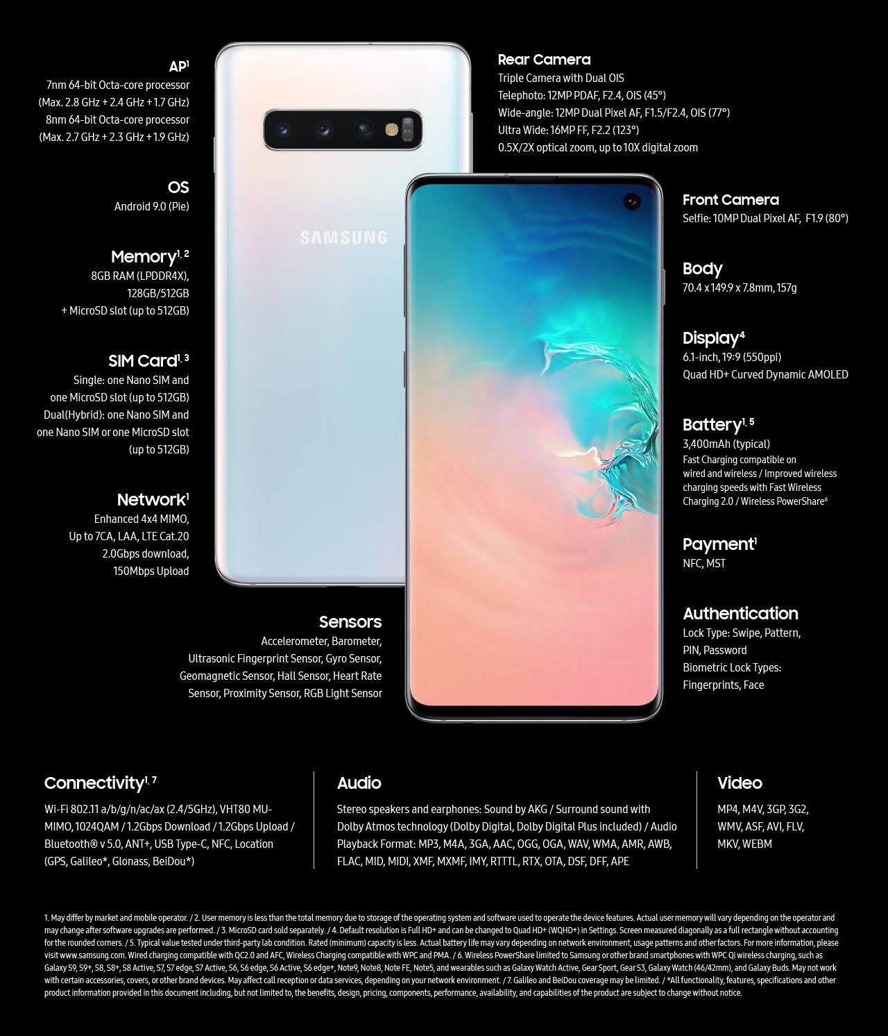 Samsung Galaxy S10: Technical Specifications 2